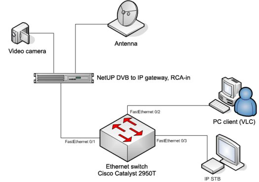 Общая схема сети для вещания